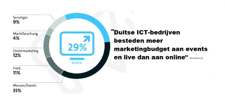 ICT bedrijven stoppen meer marketingbudget in live en events dan online